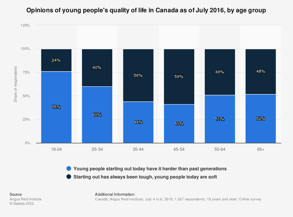 Statistic: Opinions of young people's quality of life in Canada as of July 2016, by age group | Statista