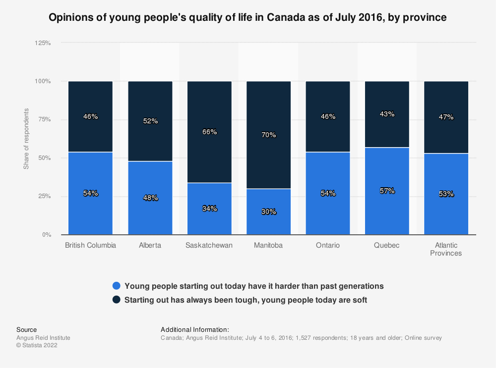 Statistic: Opinions of young people's quality of life in Canada as of July 2016, by province | Statista