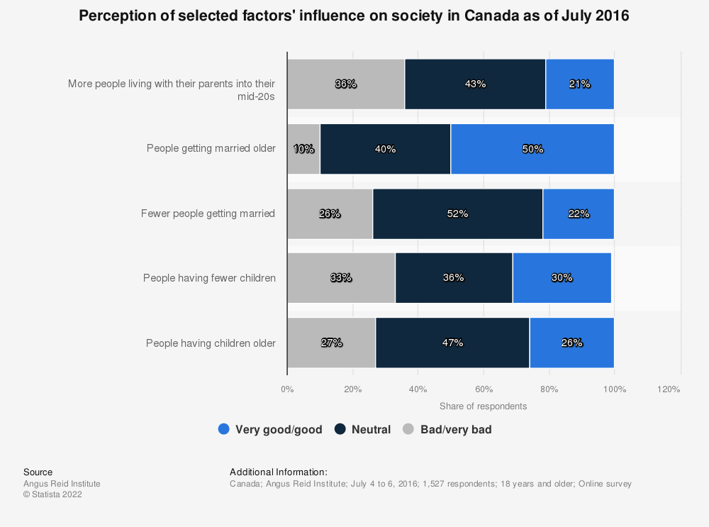 Statistic: Perception of selected factors' influence on society in Canada as of July 2016 | Statista