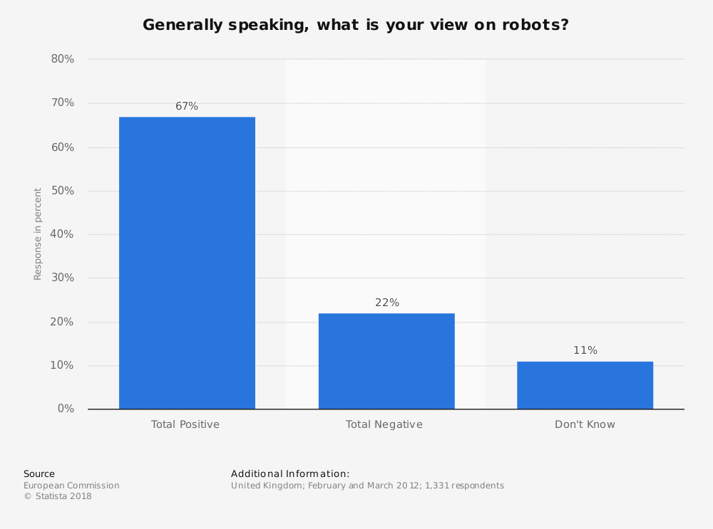 Statistic: Generally speaking, what is your view on robots? | Statista