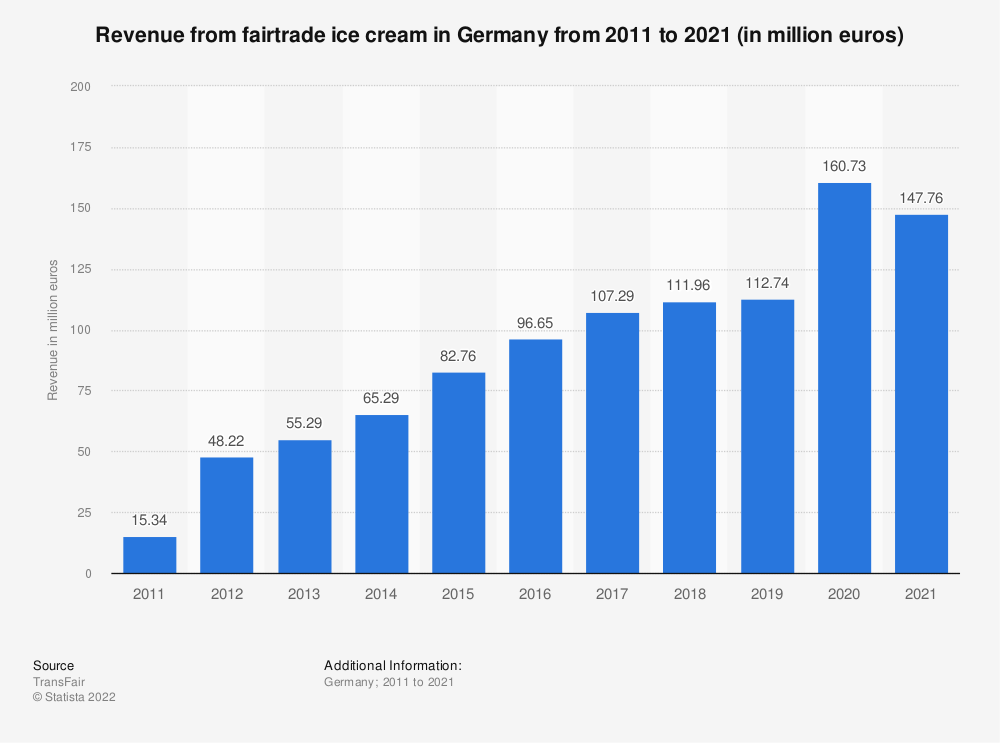 Statistic: Revenue from fairtrade ice cream in Germany from 2011 to 2018 (in million euros) | Statista