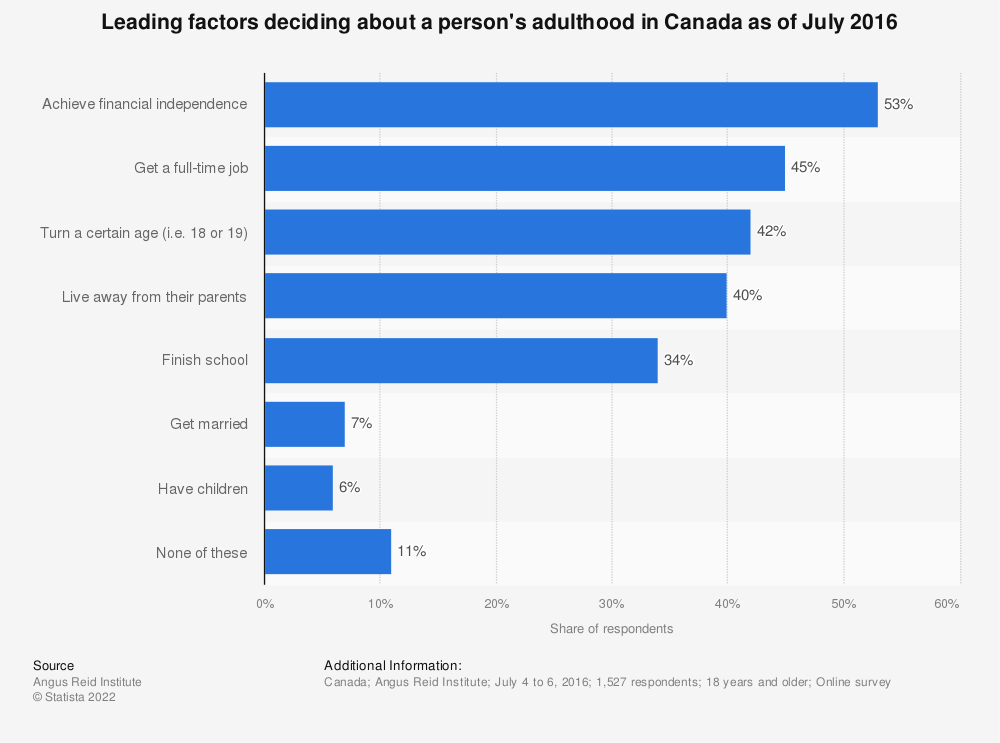 Statistic: Leading factors deciding about a person's adulthood in Canada as of July 2016 | Statista