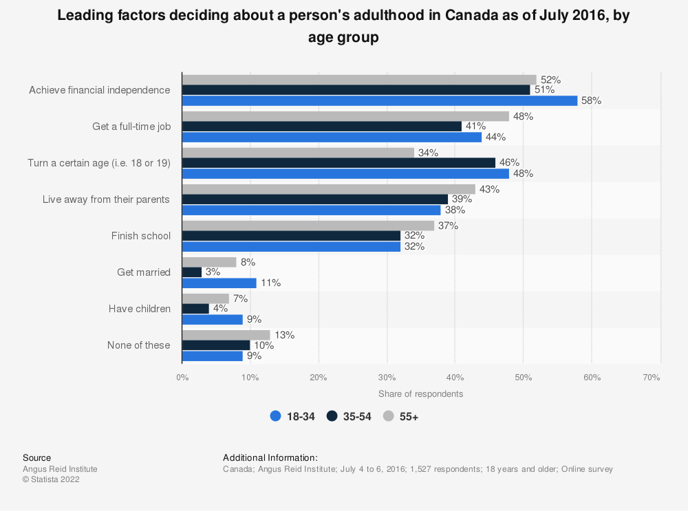 Statistic: Leading factors deciding about a person's adulthood in Canada as of July 2016, by age group | Statista