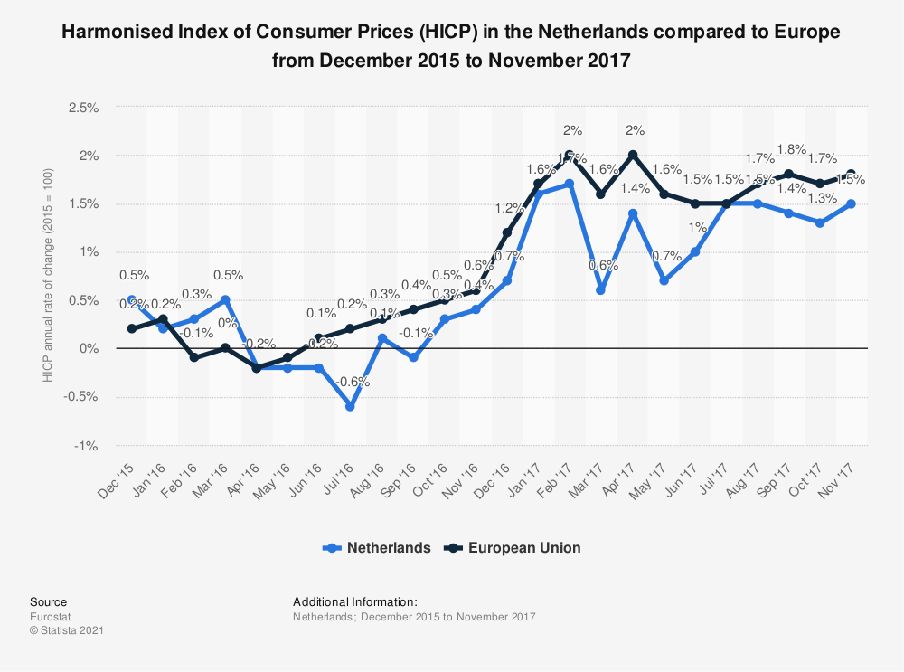 Statistic: Harmonised Index of Consumer Prices (HICP) in the Netherlands compared to Europe from December 2015 to November 2017 | Statista