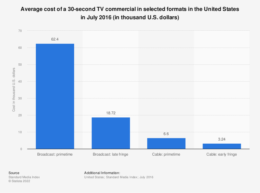 Statistic: Average cost of a 30-second TV commercial in selected formats in the United States in July 2016 (in thousand U.S. dollars) | Statista