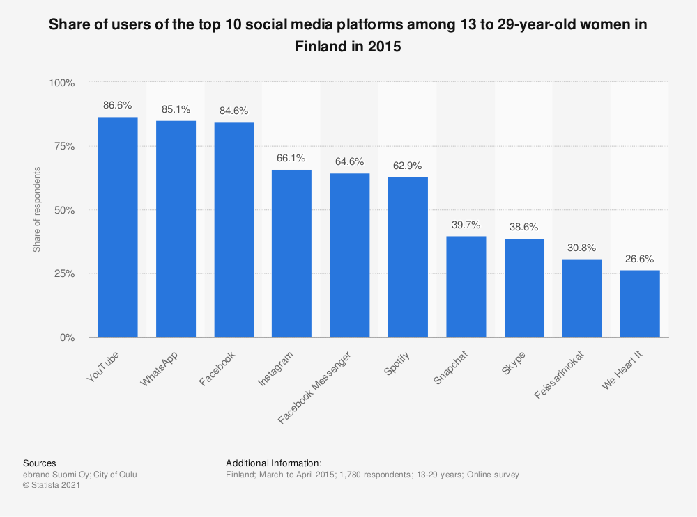 Statistic: Share of users of the top 10 social media platforms among 13 to 29-year-old women in Finland in 2015 | Statista