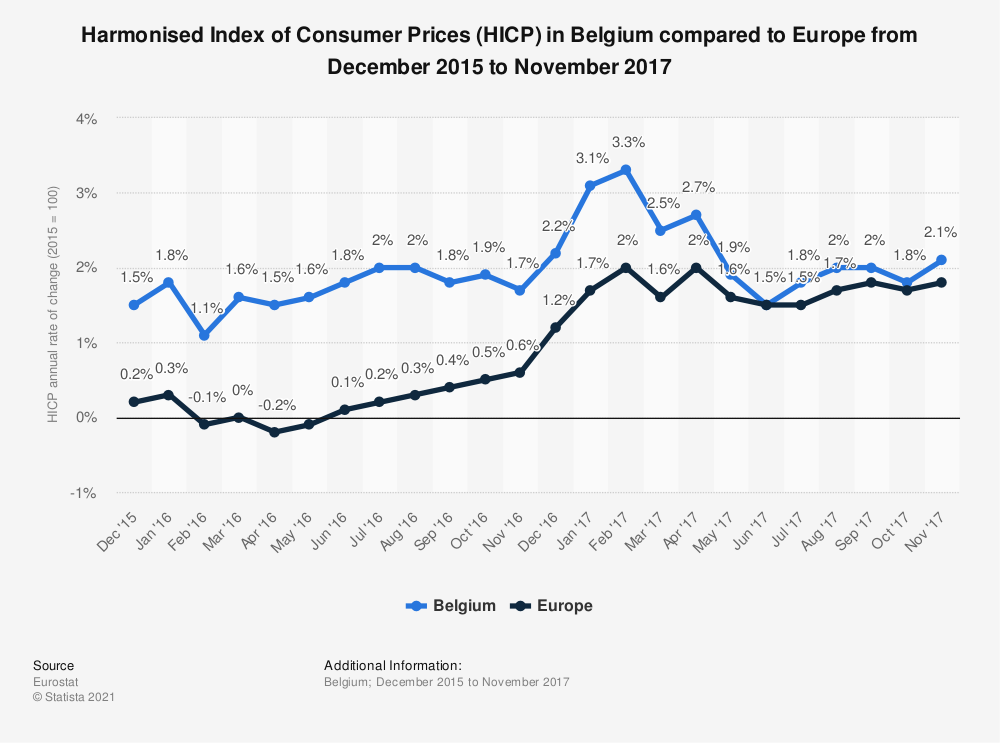 Statistic: Harmonised Index of Consumer Prices (HICP) in Belgium compared to Europe from December 2015 to November 2017 | Statista