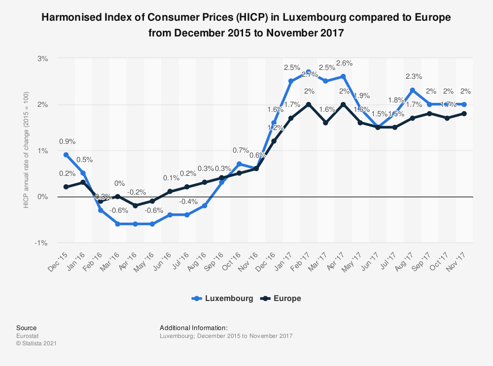 Statistic: Harmonised Index of Consumer Prices (HICP) in Luxembourg compared to Europe from December 2015 to November 2017 | Statista