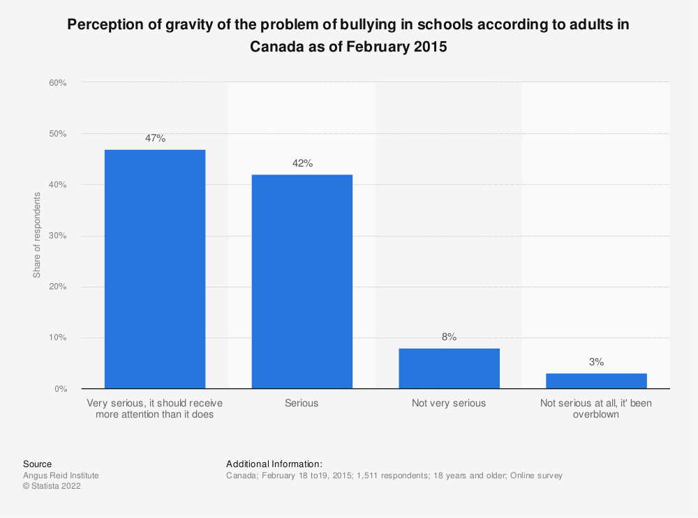 Statistic: Perception of gravity of the problem of bullying in schools according to adults in Canada as of February 2015 | Statista
