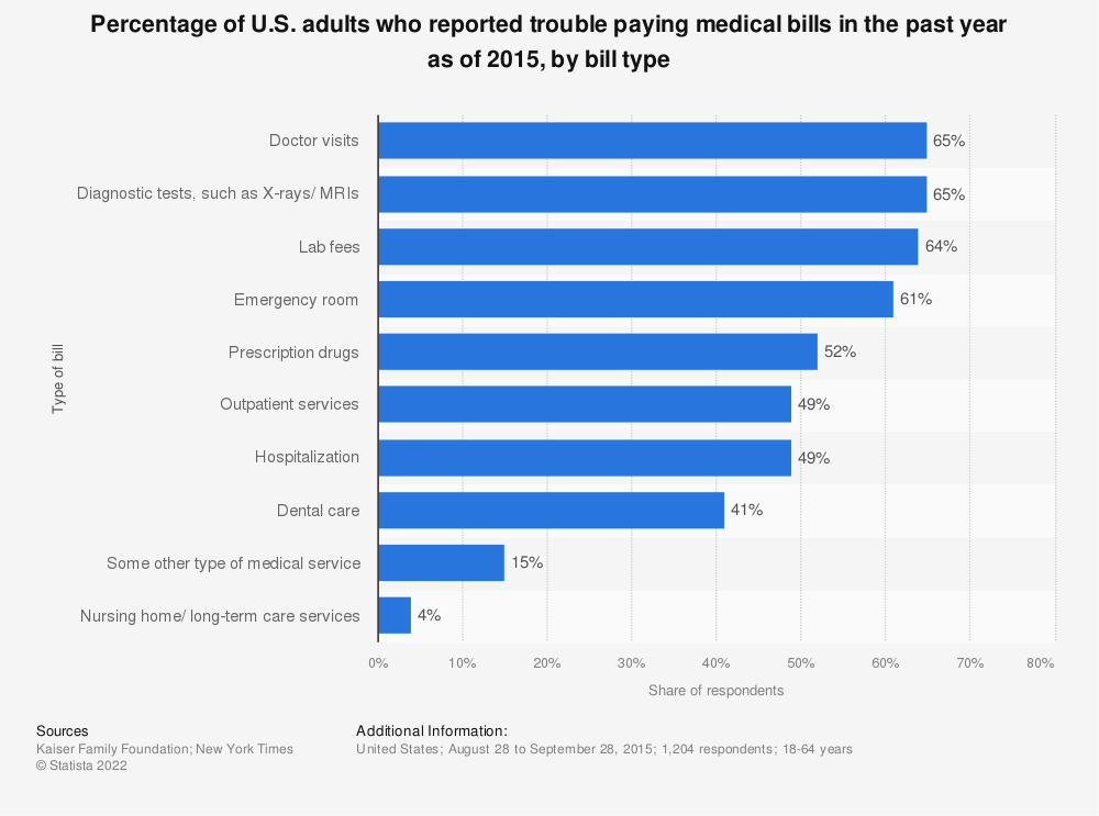 Statistic: Percentage of U.S. adults who reported trouble paying medical bills in the past year as of 2015, by bill type | Statista