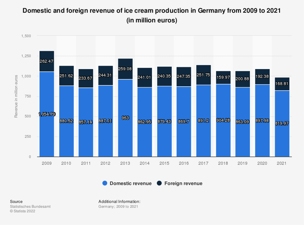 Statistic: Domestic and foreign revenue of ice cream production in Germany from 2008 to 2018 (in million euros) | Statista