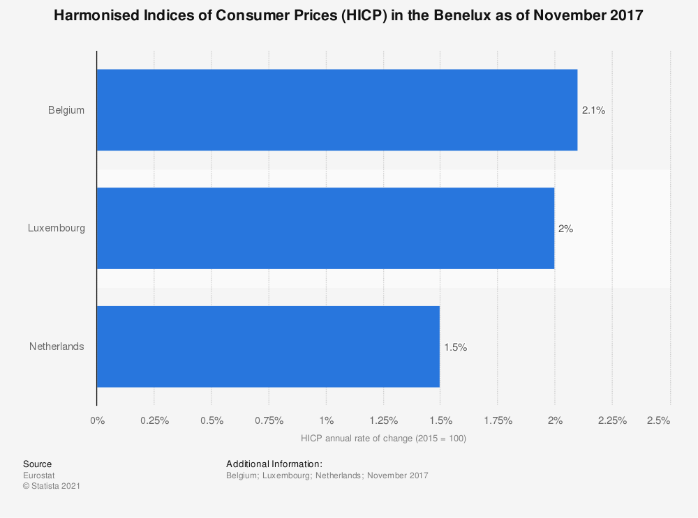 Statistic: Harmonised Indices of Consumer Prices (HICP) in the Benelux as of November 2017 | Statista