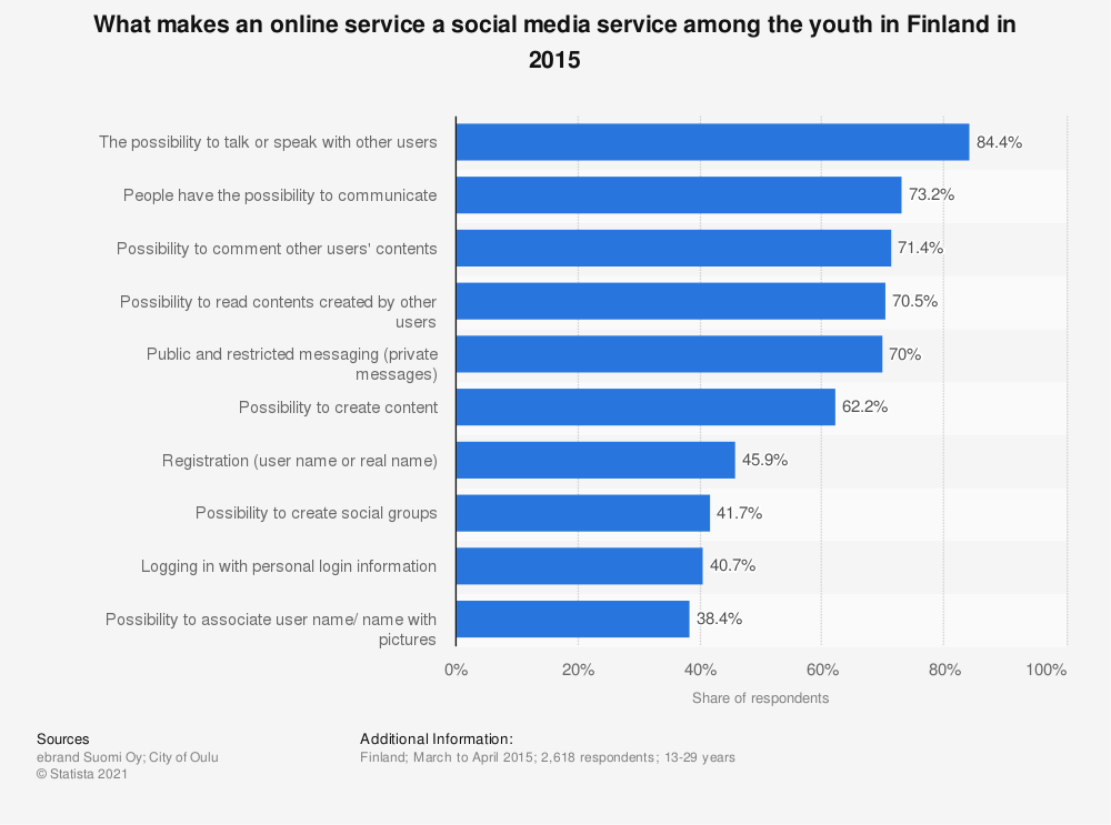 Statistic: What makes an online service a social media service among the youth in Finland in 2015 | Statista