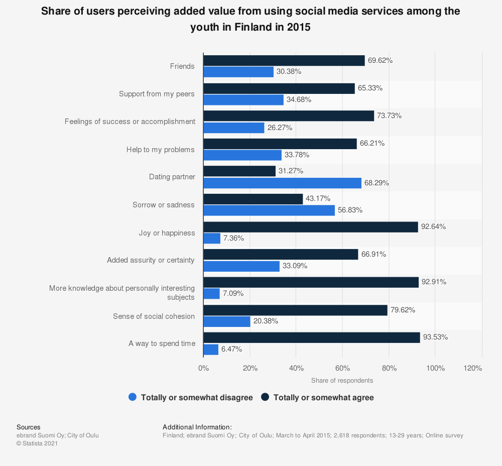 Statistic: Share of users perceiving added value from using social media services among the youth in Finland in 2015 | Statista