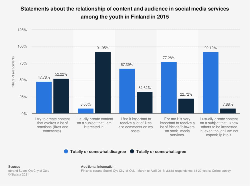 Statistic: Statements about the relationship of content and audience in social media services among the youth in Finland in 2015 | Statista