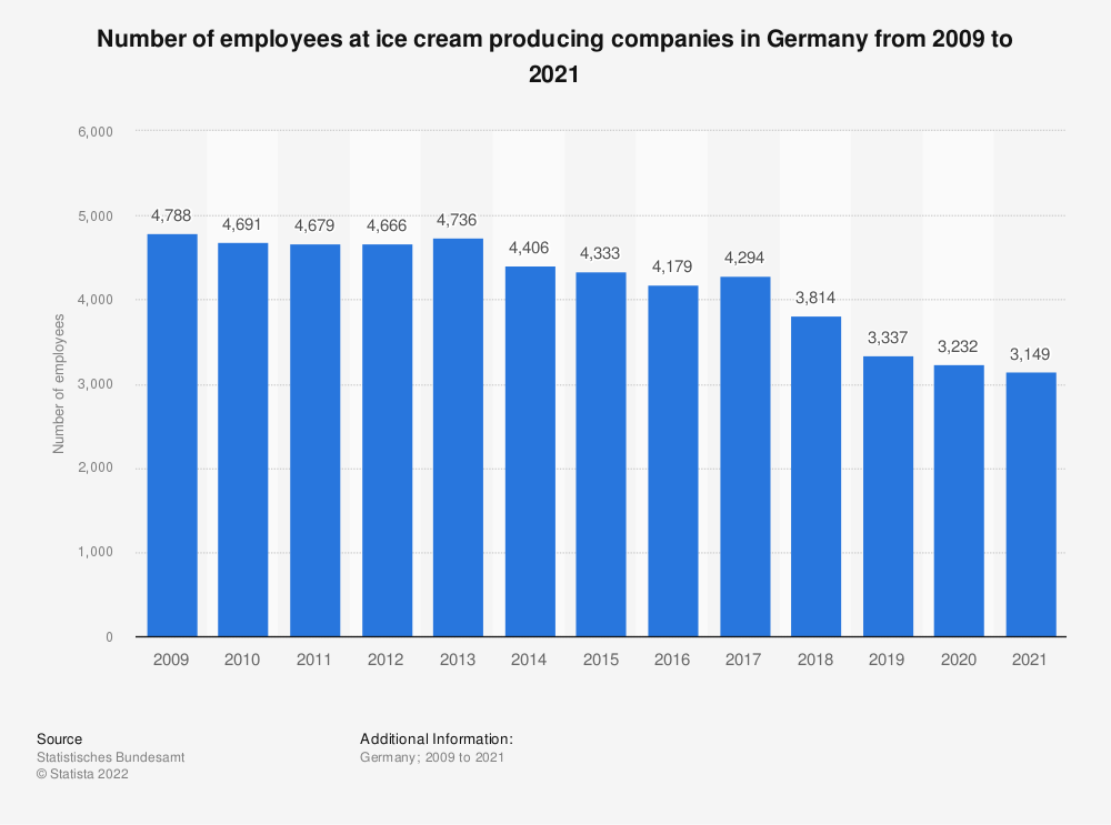 Statistic: Number of employees at ice cream producing companies in Germany from 2009 to 2019 | Statista