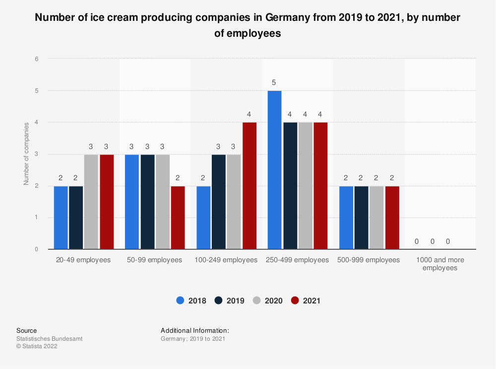 Statistic: Number of ice cream producing companies in Germany from 2016 to 2018, by number of employees | Statista