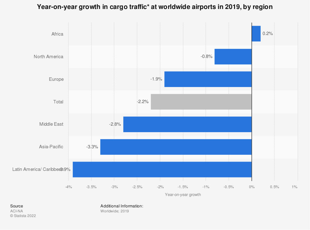Statistic: Year-on-year growth in cargo traffic* at worldwide airports in 2018, by region | Statista