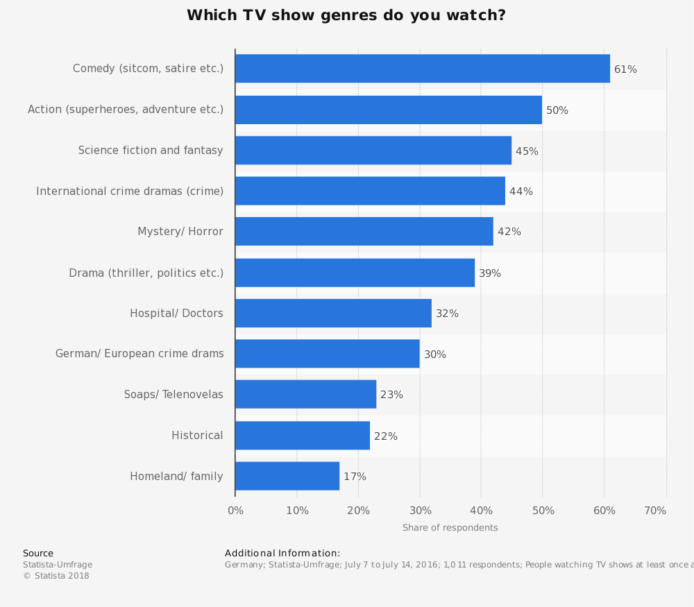 Statistic: Which TV show genres do you watch? | Statista