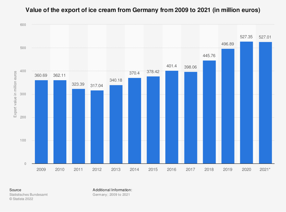 Statistic: Value of the export of ice cream from Germany from 2008 to 2018 (in million euros) | Statista