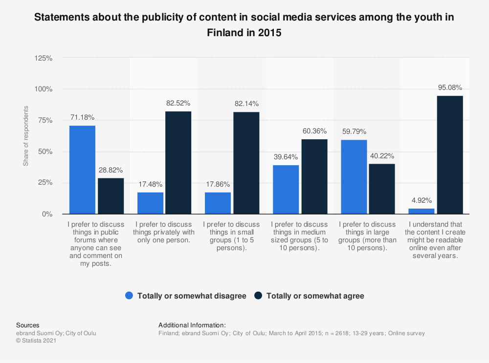 Statistic: Statements about the publicity of content in social media services among the youth in Finland in 2015 | Statista