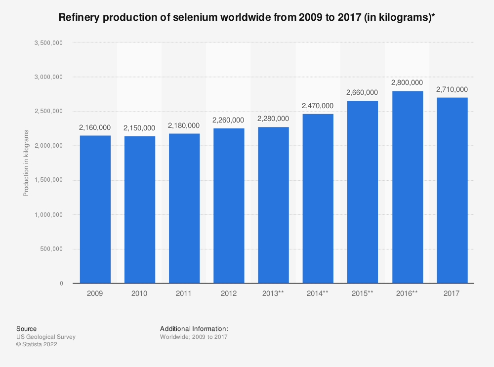 Statistic: Refinery production of selenium worldwide from 2009 to 2017 (in kilograms)*   Statista