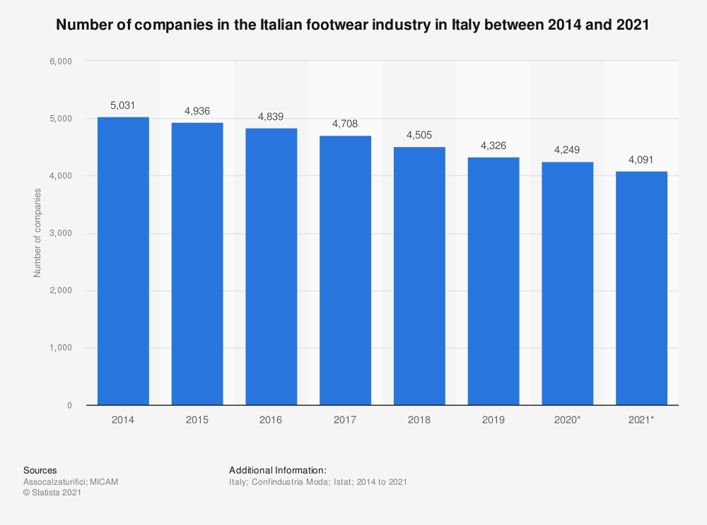 Statistic: Number of companies in the Italian footwear industry in Italy between 2014 and 2018 | Statista
