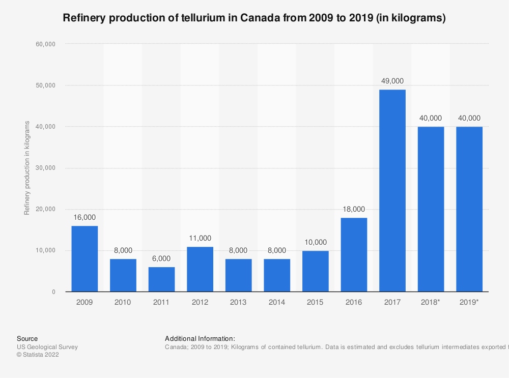 Statistic: Refinery production of tellurium in Canada from 2009 to 2017 (in kilograms)* | Statista