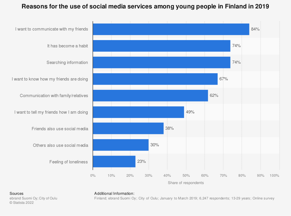 Statistic: What makes young people use social media services in Finland in 2016 | Statista