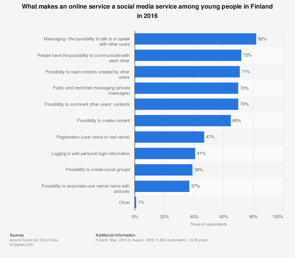 Statistic: What makes an online service a social media service among young people in Finland in 2016 | Statista