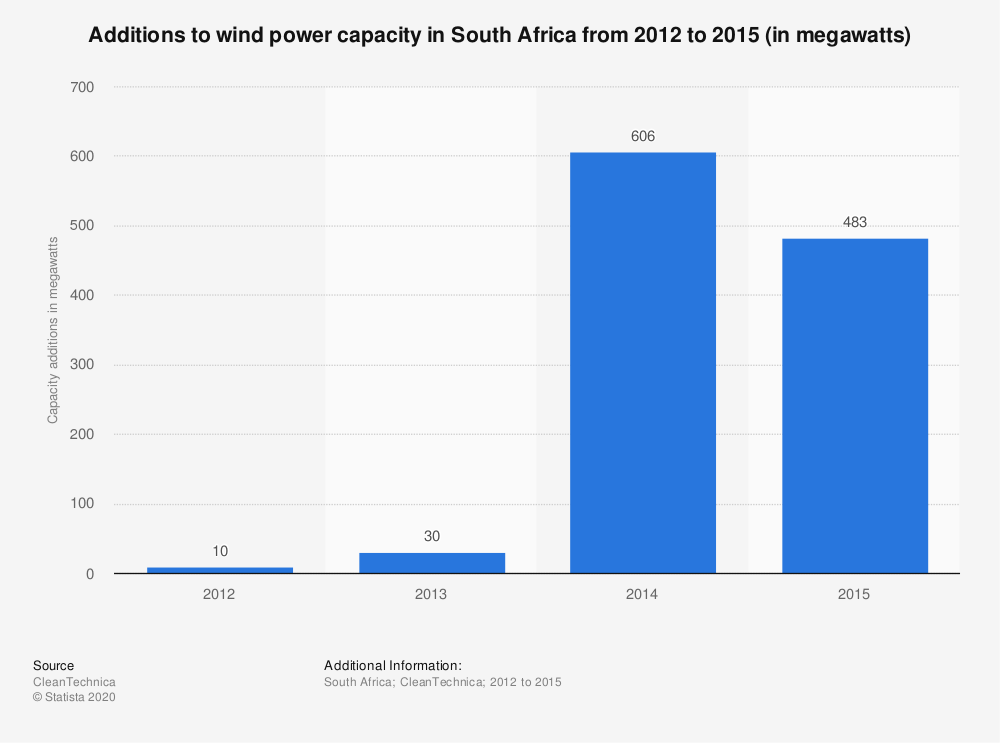 Statistic: Additions to wind power capacity in South Africa from 2012 to 2015 (in megawatts) | Statista
