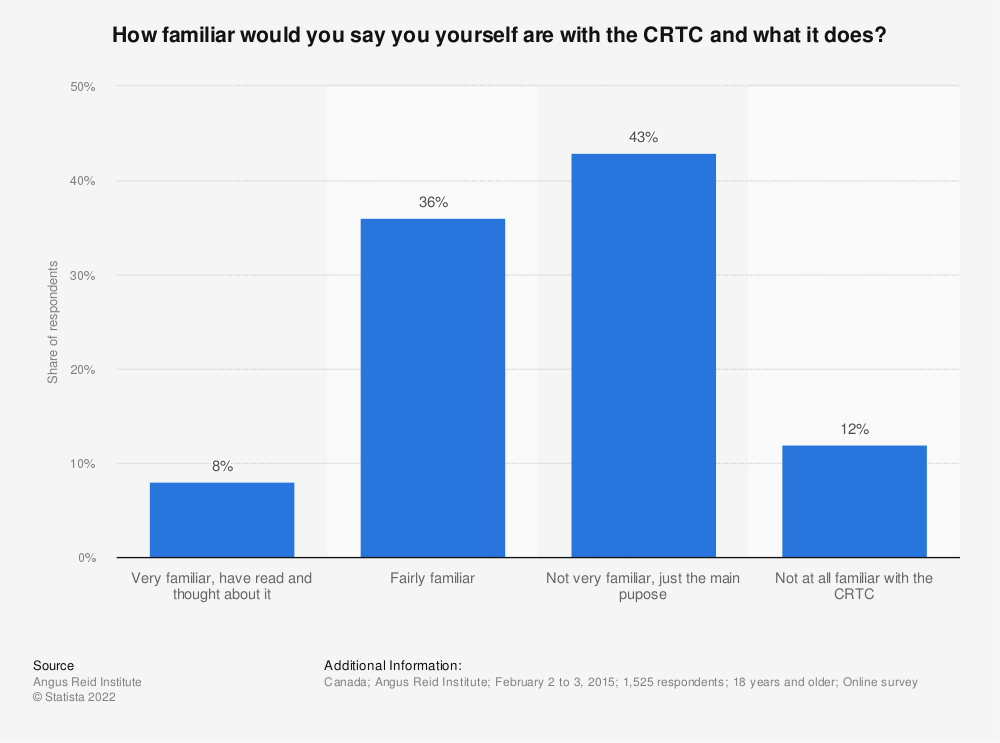 Statistic: How familiar would you say you yourself are with the CRTC and what it does? | Statista