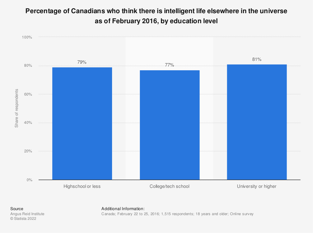 Statistic: Percentage of Canadians who think there is intelligent life elsewhere in the universe as of February 2016, by education level | Statista