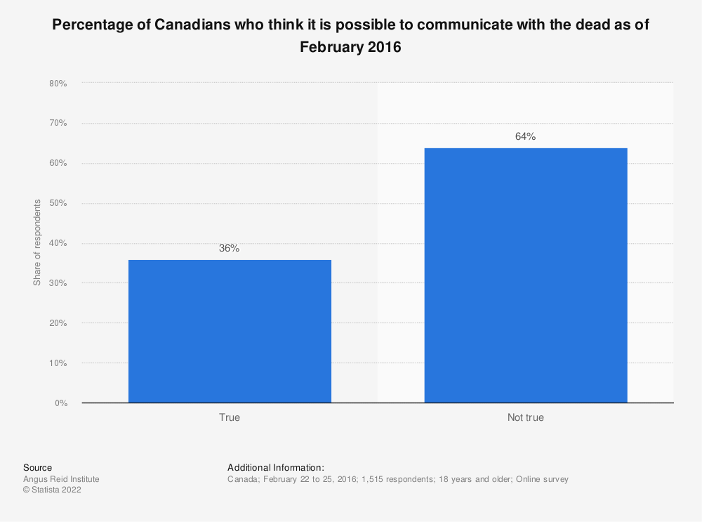 Statistic: Percentage of Canadians who think it is possible to communicate with the dead as of February 2016 | Statista