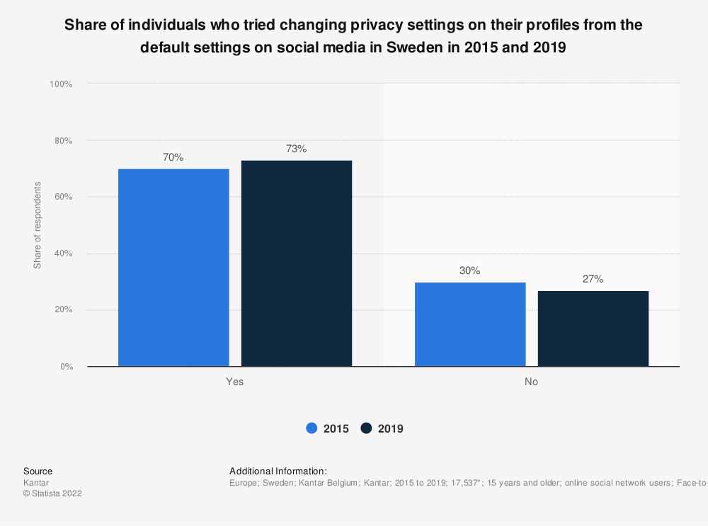 Statistic: Share of individuals who tried changing privacy settings on their profiles from the default settings on social media in Sweden in 2015 and 2019 | Statista