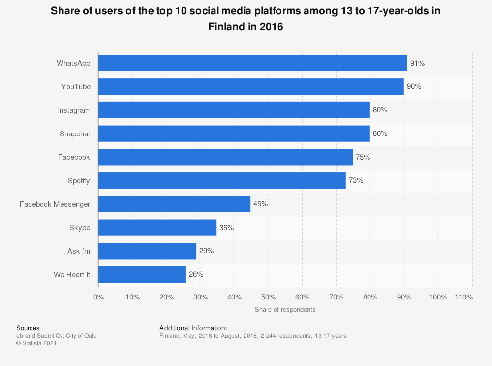 Statistic: Share of users of the top 10 social media platforms among 13 to 17-year-olds in Finland in 2016 | Statista