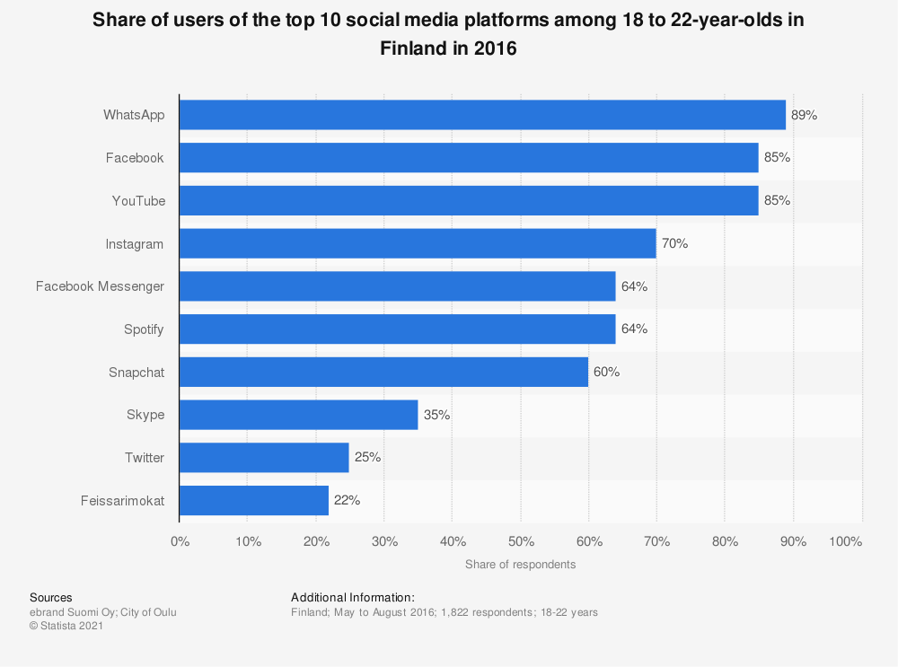 Statistic: Share of users of the top 10 social media platforms among 18 to 22-year-olds in Finland in 2016 | Statista