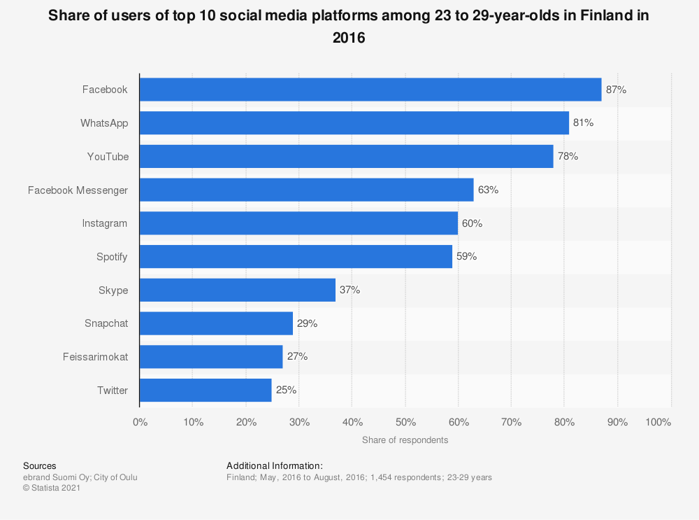 Statistic: Share of users of top 10 social media platforms among 23 to 29-year-olds in Finland in 2016 | Statista