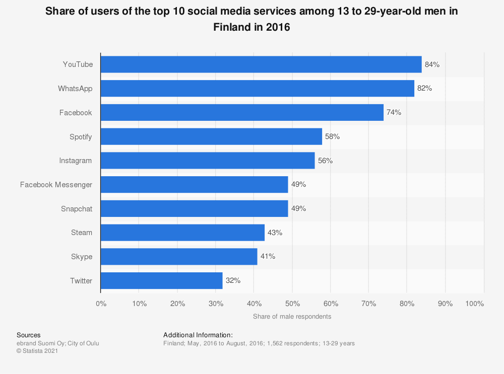 Statistic: Share of users of the top 10 social media services among 13 to 29-year-old men in Finland in 2016 | Statista