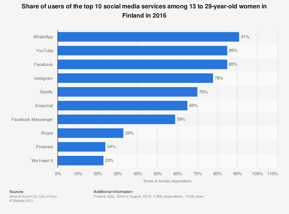 Statistic: Share of users of the top 10 social media services among 13 to 29-year-old women in Finland in 2016 | Statista