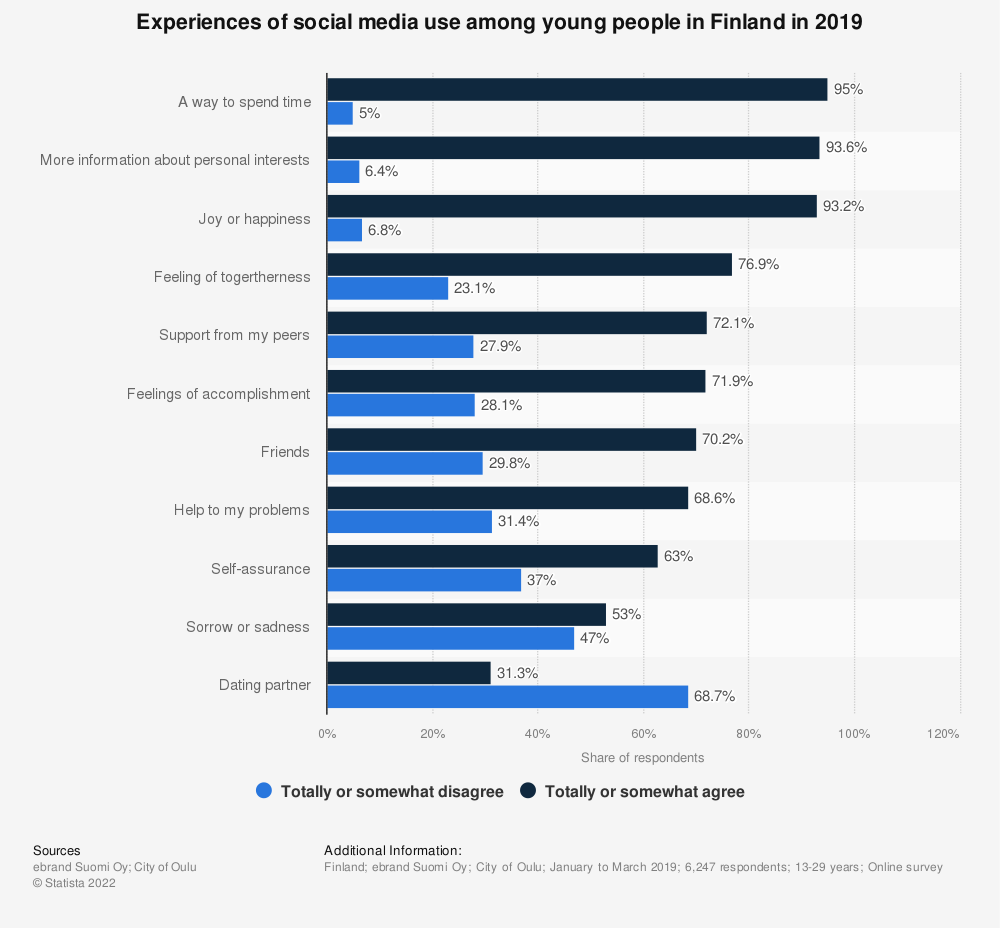 Statistic: Experiences of social media use among young people in Finland in 2019   Statista