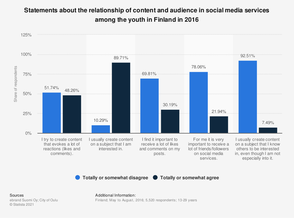 Statistic: Statements about the relationship of content and audience in social media services among the youth in Finland in 2016 | Statista