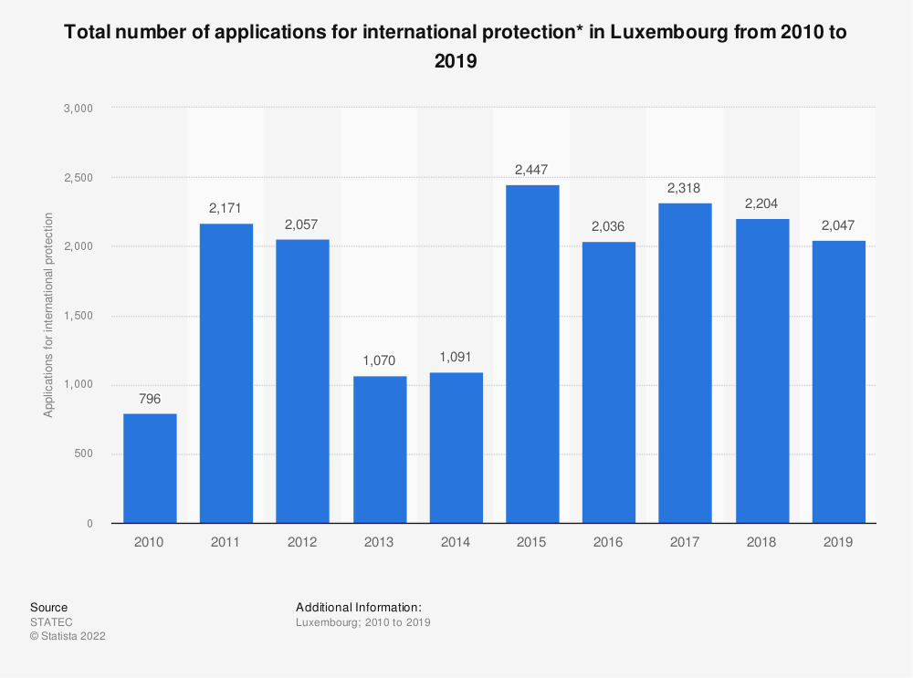 Statistic: Total number of applications for international protection* in Luxembourg from 2010 to 2018 | Statista