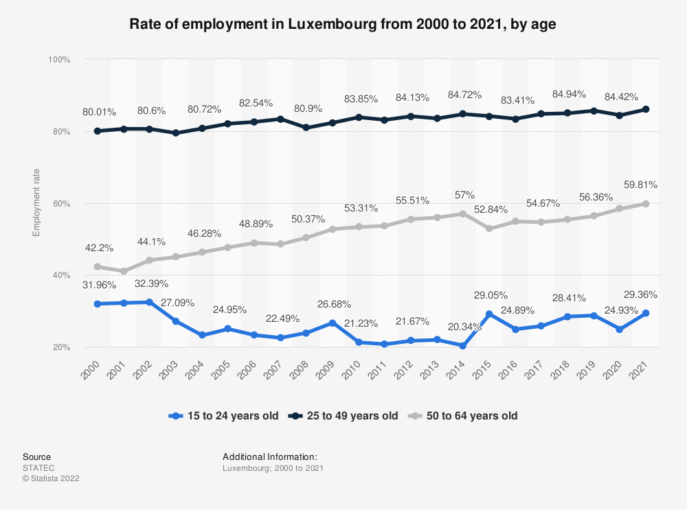 Statistic: Rate of employment in Luxembourg from 2006 to 2016, by age | Statista