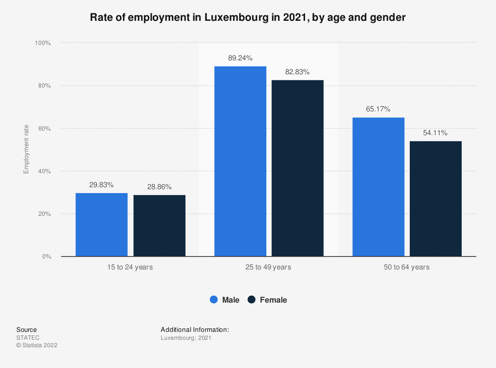 Statistic: Rate of employment in Luxembourg in 2017, by age and gender | Statista