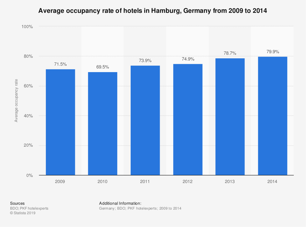 Statistic: Average occupancy rate of hotels in Hamburg, Germany from 2009 to 2014 | Statista