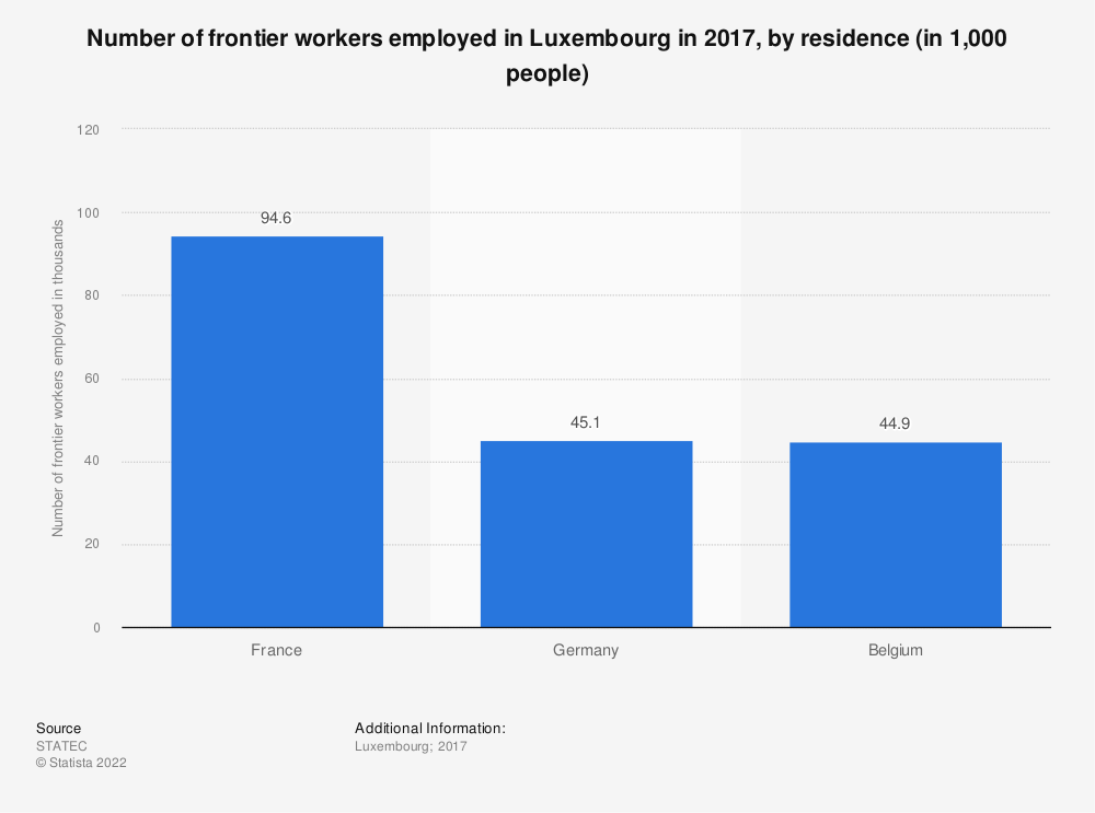 Statistic: Number of frontier workers employed in Luxembourg in 2017, by residence (in 1,000 people) | Statista