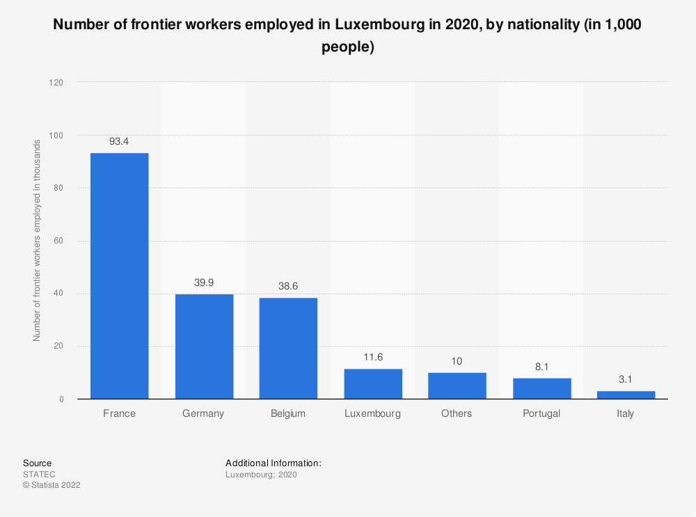 Statistic: Number of frontier workers employed in Luxembourg in 2017, by nationality (in 1,000 people) | Statista