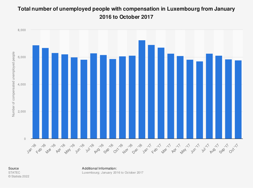 Statistic: Total number of unemployed people with compensation in Luxembourg from January 2016 to October 2017 | Statista