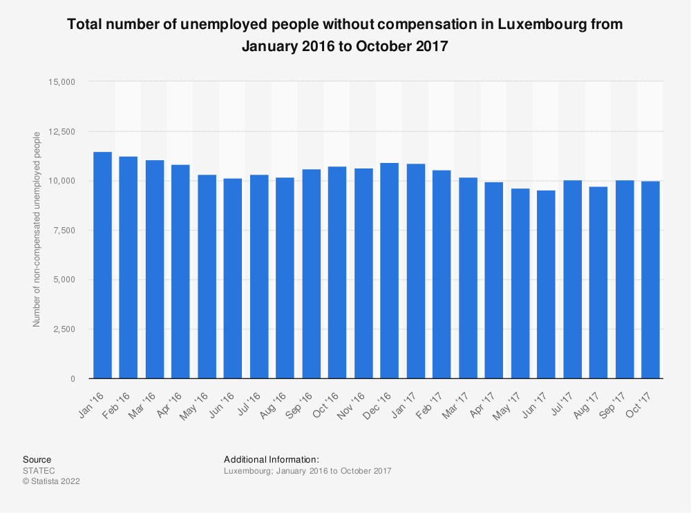 Statistic: Total number of unemployed people without compensation in Luxembourg from January 2016 to October 2017 | Statista
